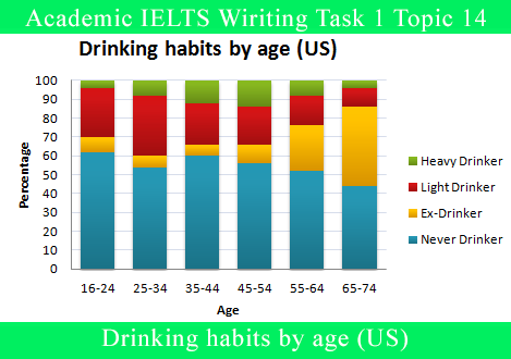 Academic IELTS Wiriting Task 1 Topic 14 - IELTS Material