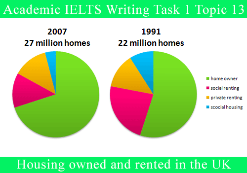 Academic IELTS Writing Task 1 Topic : percentage of housing owned and rented in the UK – Pie Chart