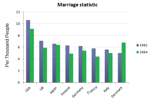 Examples List on Divorce Rate