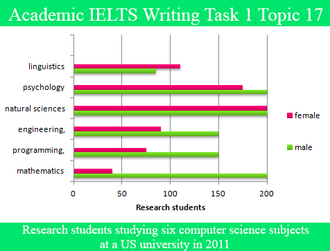 Sample Essay for Academic IELTS Writing Task 1 Topic 17 – Bar Graph