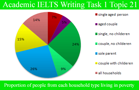 Academic IELTS Writing Task 1 Topic : proportion of different categories of families living in poverty in UK – Pie Chart