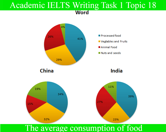 Sample Essay for Academic IELTS Writing Task 1 Topic 18 – Pie Chart