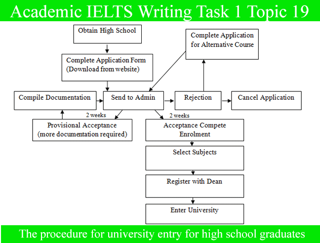 Academic IELTS Writing Task 1 Topic : procedure for university entry for high school graduates – Diagram