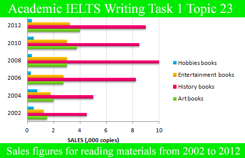 Sample Essay for Academic IELTS Writing Task 1 Topic 23 – Bar Graph