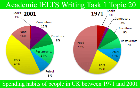 Academic IELTS Writing Task 1 Topic : changes in spending habits of people in UK – Graph