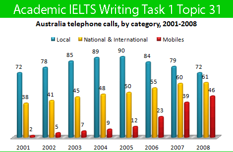 Academic IELTS Writing Task 1 Topic : time spent by Australian resident on different types of telephone calls – Bar Chart