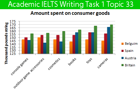 Academic IELTS Writing Task 1 Topic : five countries spending habits of shopping on consumer goods – Bar Chart