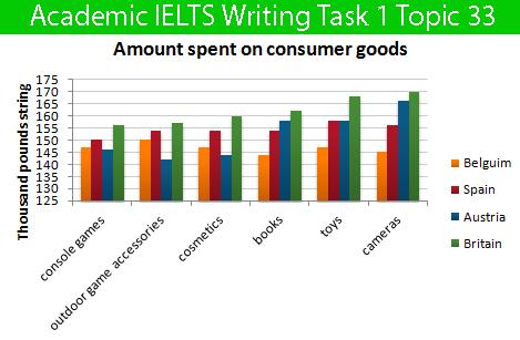 Sample Essay for Academic IELTS Writing Task 1 Topic 33 – Bar Chart
