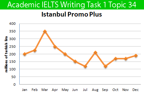 Academic IELTS Writing Task 1 Topic 34