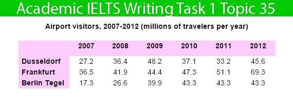 Academic IELTS Writing Task 1 Topic : number of travelers using three major German airports – Table