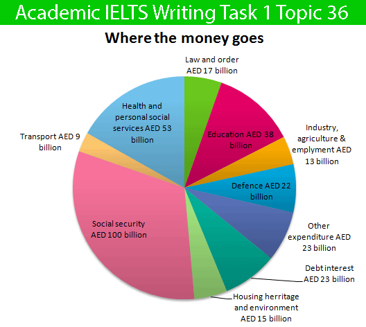 Academic IELTS Writing Task 1 Topic : budget of the UAE government - Pie  Chart
