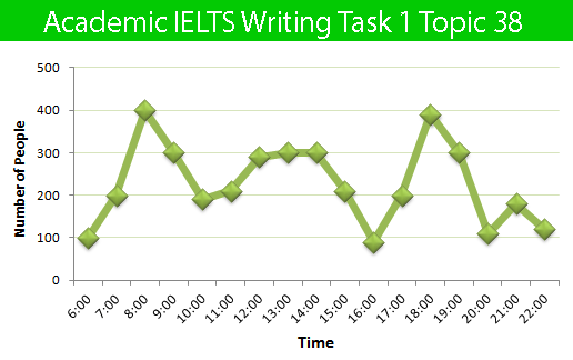 Academic IELTS Writing Task 1 Topic 38