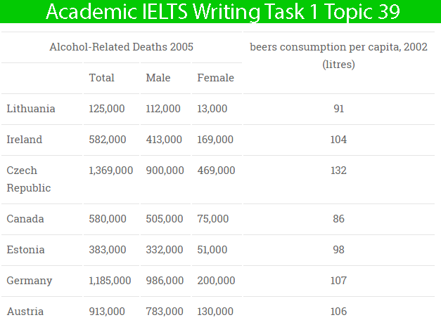 Sample Essay for Academic IELTS Writing Task 1 Topic 39 – Table