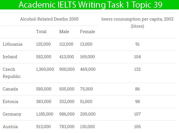 Academic freelance writing of ielts task 1 vocabulary