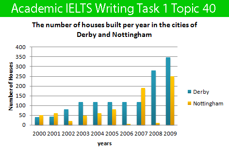Academic IELTS Writing Task 1 Topic : number of houses built per year in two cities, Derby and  Nottingham – Bar Chart