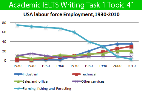 Sample Essay for Academic IELTS Writing Task 1 Topic 41 – Line Graph