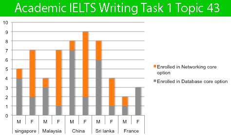 Academic IELTS Writing Task 1 Topic : number of overseas students enrolled in a third year Computer Science course at a Canadian college – Bar Chart