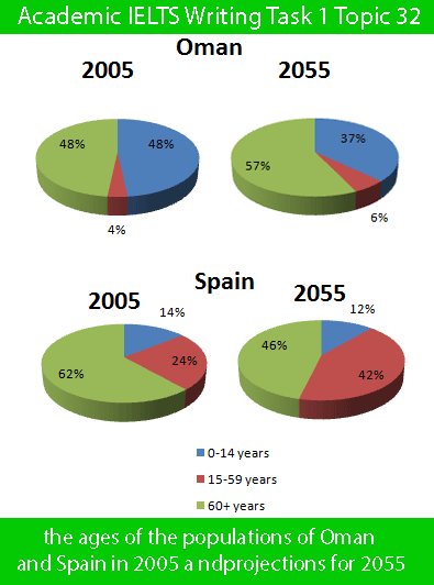 Academic IELTS Writing Task 1 Topic : ages of the populations of Oman and Spain – Pie Chart