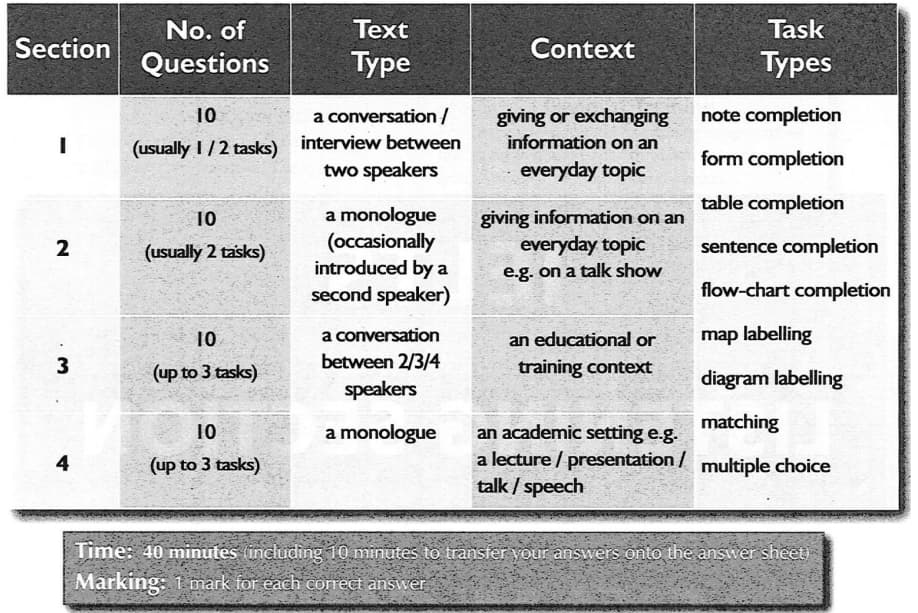IELTS Listening Section Exam Guide
