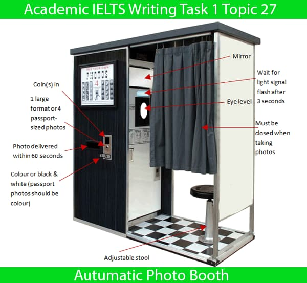 Academic IELTS Writing Task 1 Topic : automatic photo booth – Flow Chart