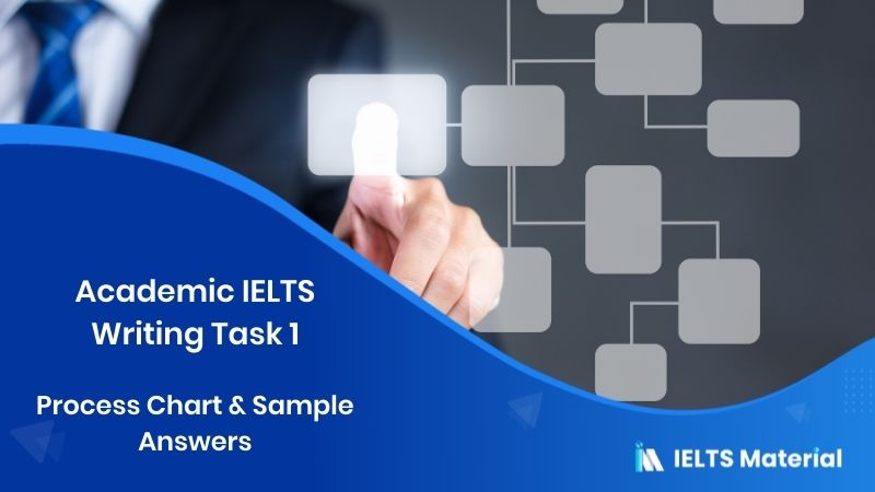 Academic IELTS Writing Task 1 - Process Chart & Sample Answers