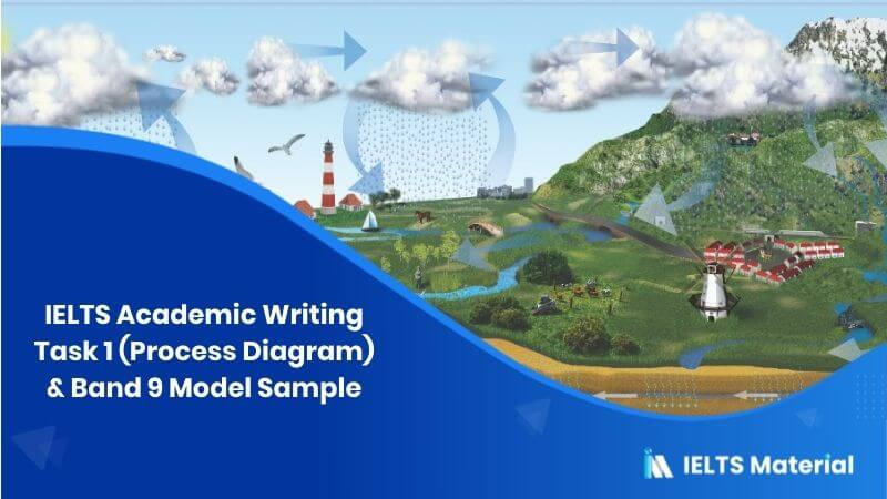 IELTS Academic Writing Task 1 Topic: Water Cycle – Diagram