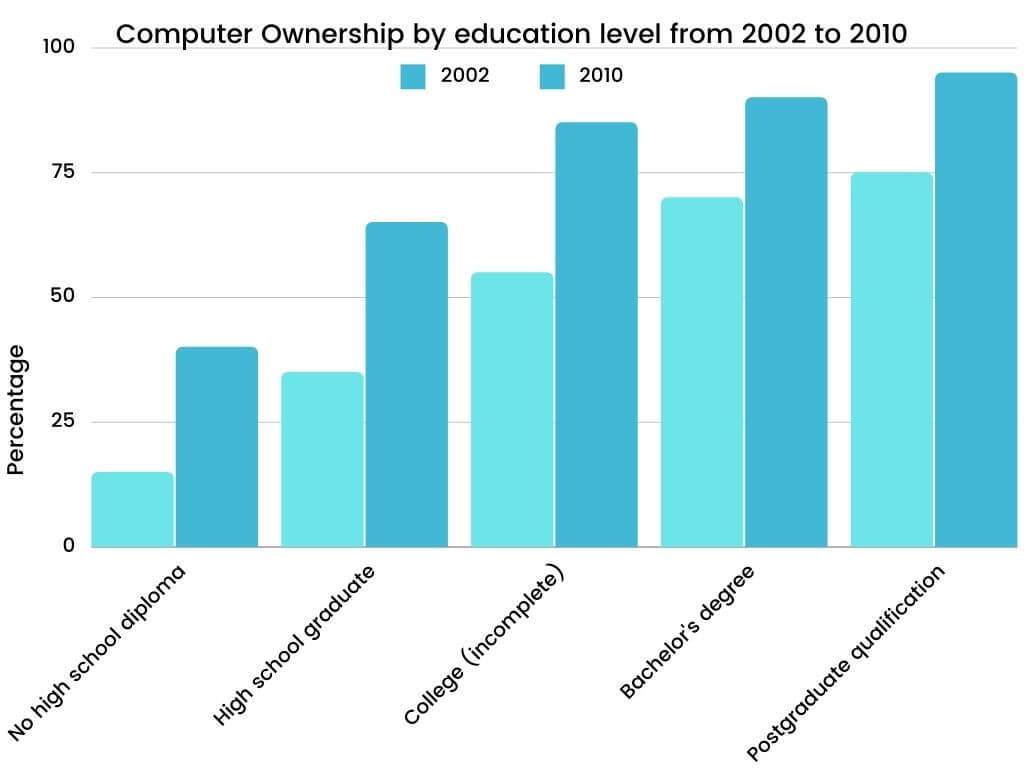 Academic IELTS Writing Task 1 Topic Computer ownership as a percentage of the population between 2002 and 2010, and by level of education for the years 2002 and 2010 (2)