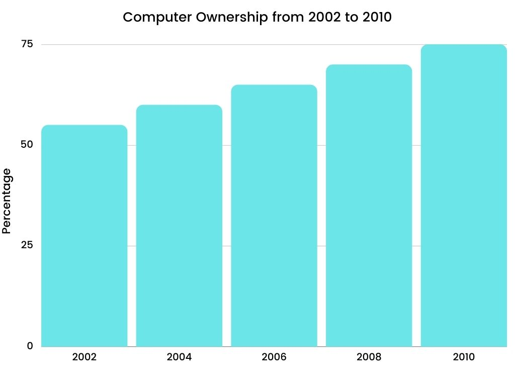 Academic IELTS Writing Task 1 Topic Computer ownership as a percentage of the population between 2002 and 2010, and by level of education for the years 2002 and 2010.