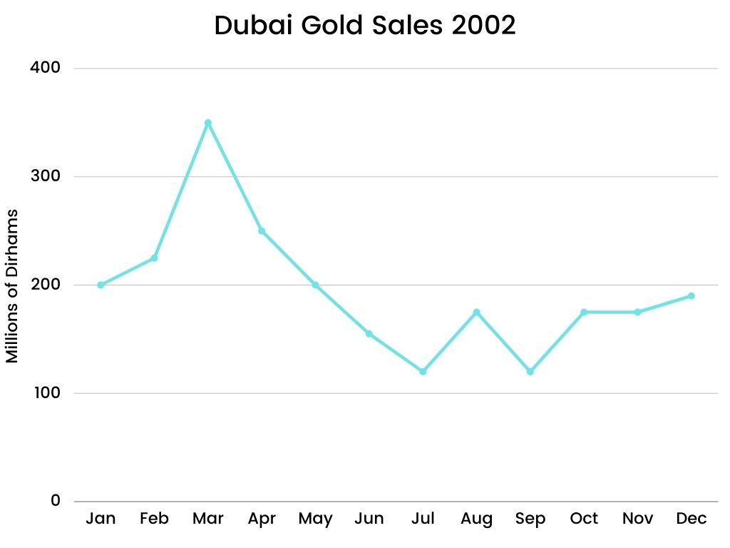 Academic IELTS Writing Task 1 Topic Dubai gold sales in 2002