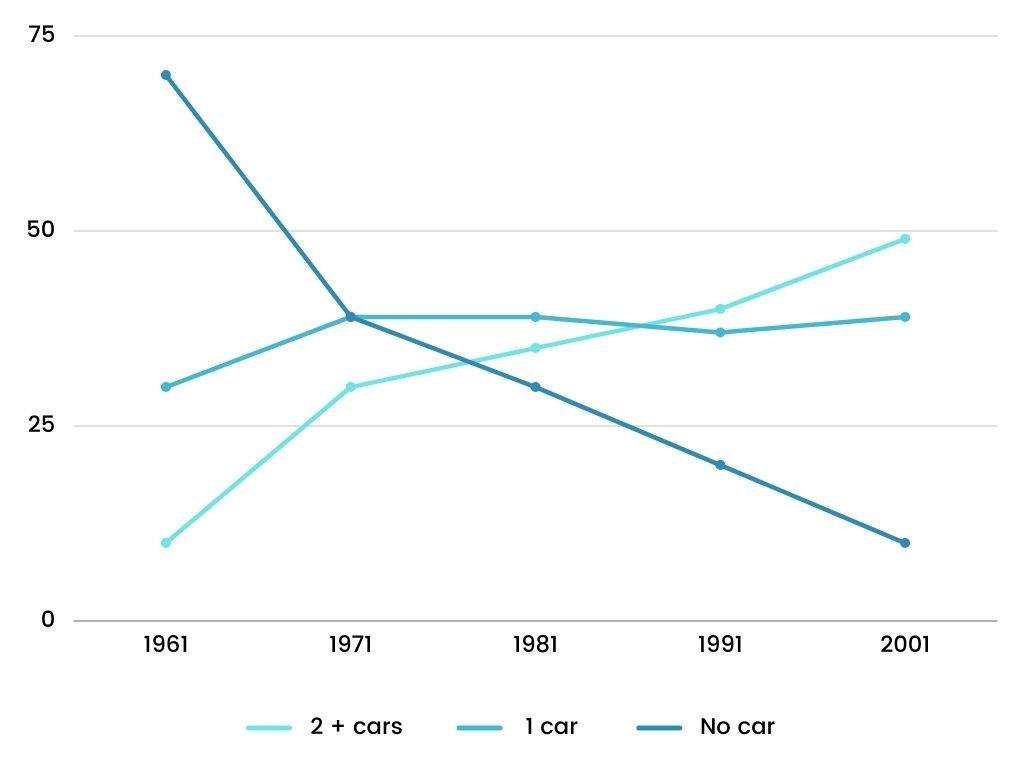 Academic IELTS Writing Task 1 Topic Percentage of car ownership in Great Britain according to household