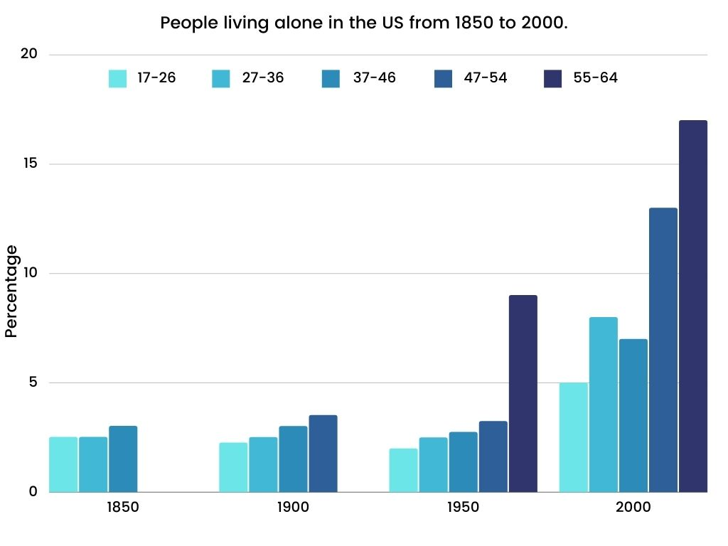 Academic IELTS Writing Task 1 Topic The percentage of people living alone in 5 different age groups in the US from 1850 to 2000.