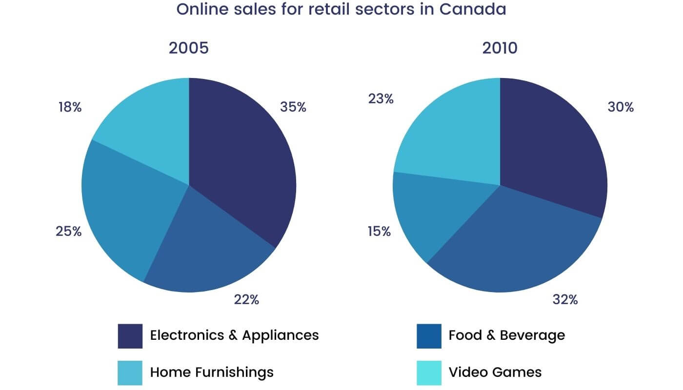 IELTS Academic Writing Task 1 topic : online sales for retail sectors in canada