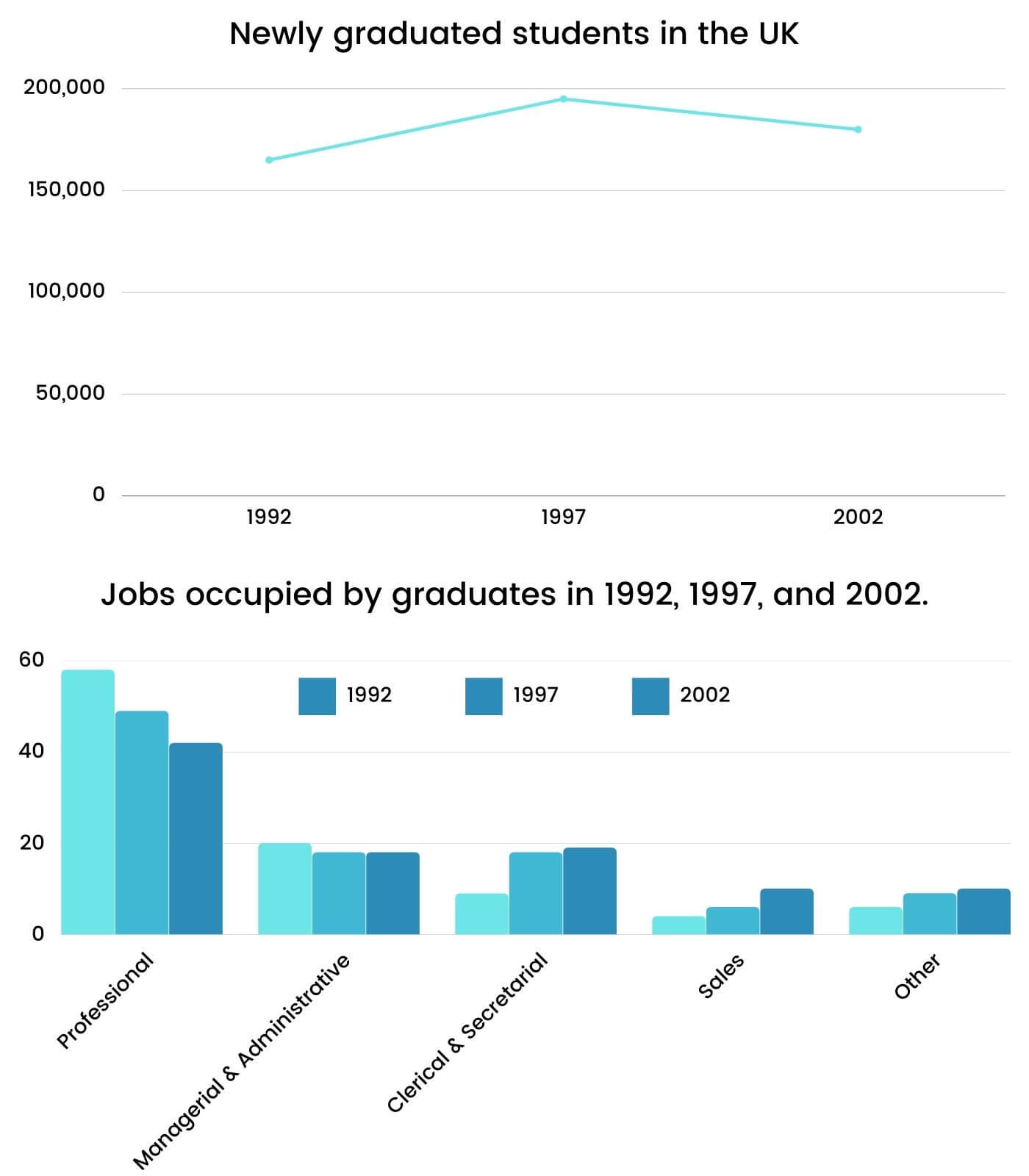 Academic Writing IELTS Task 1 Topic: Graduates in the UK and jobs occupied by them from 1992 to 2002