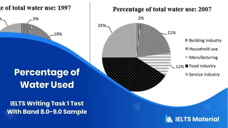 IELTS Writing Task 1: Percentage of Water Used - Test On 24th May With Band 8.0-9.0 Sample