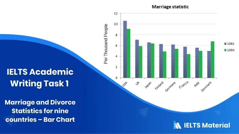 IELTS Academic Writing Task 1 2020 Topic : Marriage and Divorce Statistics for nine countries - Bar Chart
