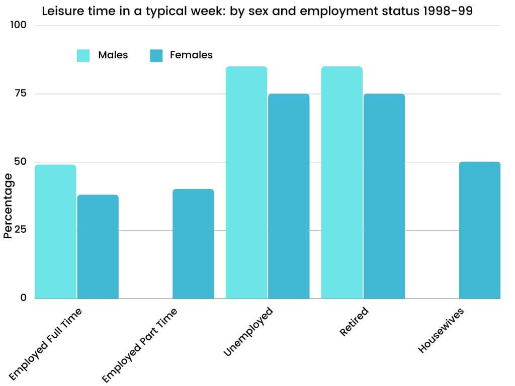 Leisure time in a typical week by sex and employment status 1998-99
