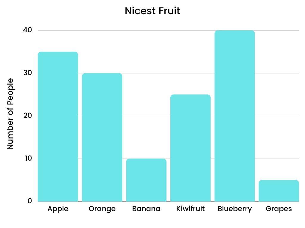 Nicest Fruit- Vertical bar graph