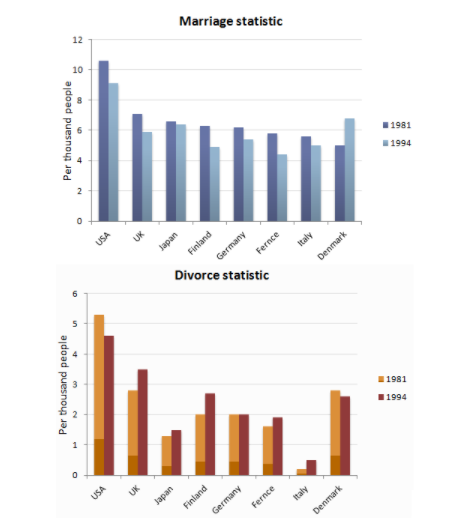 marriage and divorce statisticss