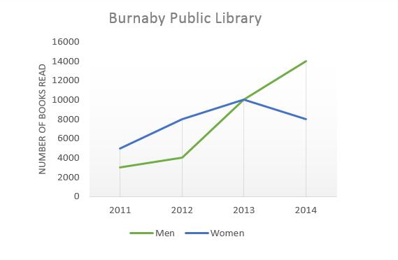 Burnary public library
