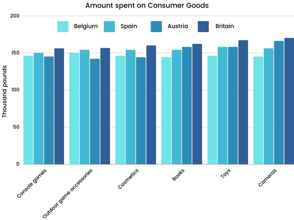 Academic IELTS Writing Task 1 Topic : five countries spending habits of shopping on consumer goods