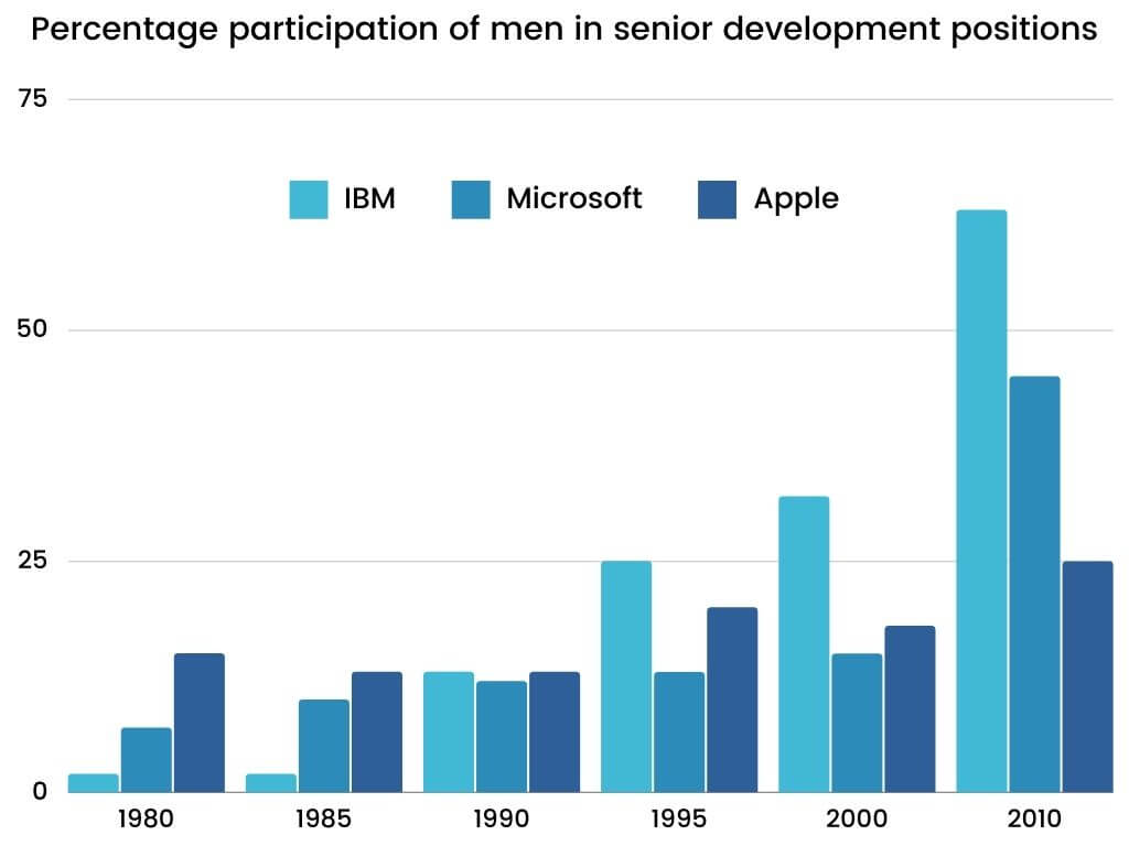 Academic IELTS Writing Task 1 Topic Percentage participation of men in senior development in three companies