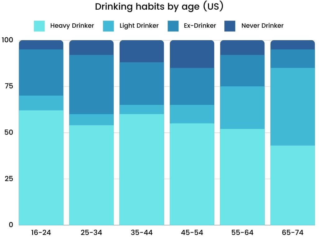 Academic IELTS Writing Task 1 Topic : drinking habits of the US population by age
