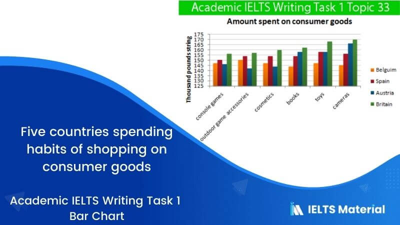 Academic IELTS Writing Task 1 Topic : five countries spending habits of shopping on consumer goods - Bar Chart