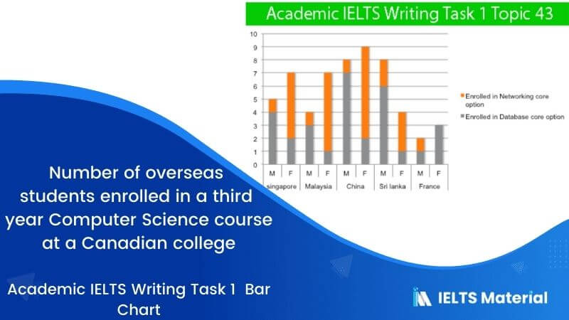 Academic IELTS Writing Task 1 Topic : number of overseas students enrolled in a third year Computer Science course at a Canadian college - Bar Chart