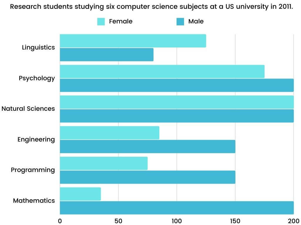 Academic IELTS Writing Task 1 Topic : numbers of male and female research students studying six computer science subjects at a US university