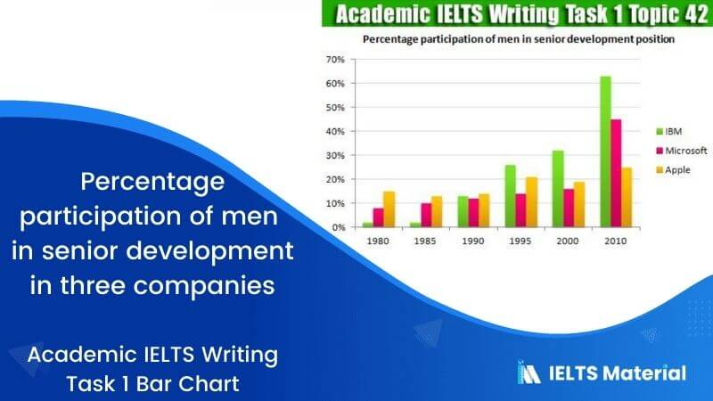 Academic IELTS Writing Task 1 Topic : percentage participation of men in senior development in three companies - Bar Chart