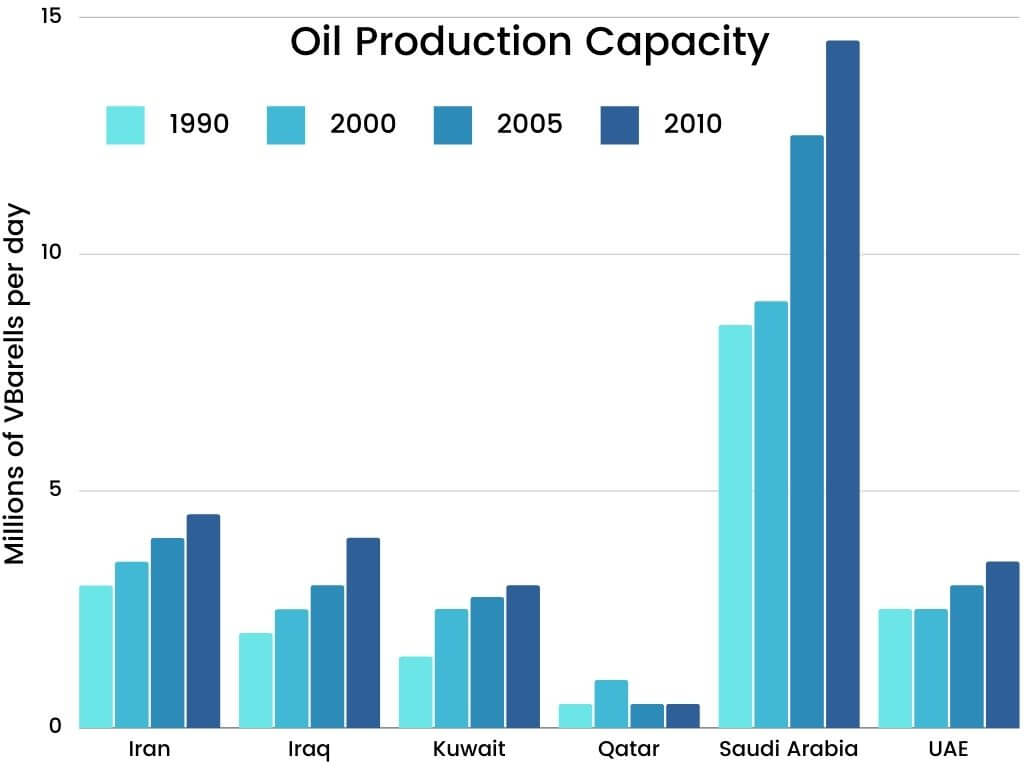 Academic Writing IELTS Writing Task 1-Oil production capacity