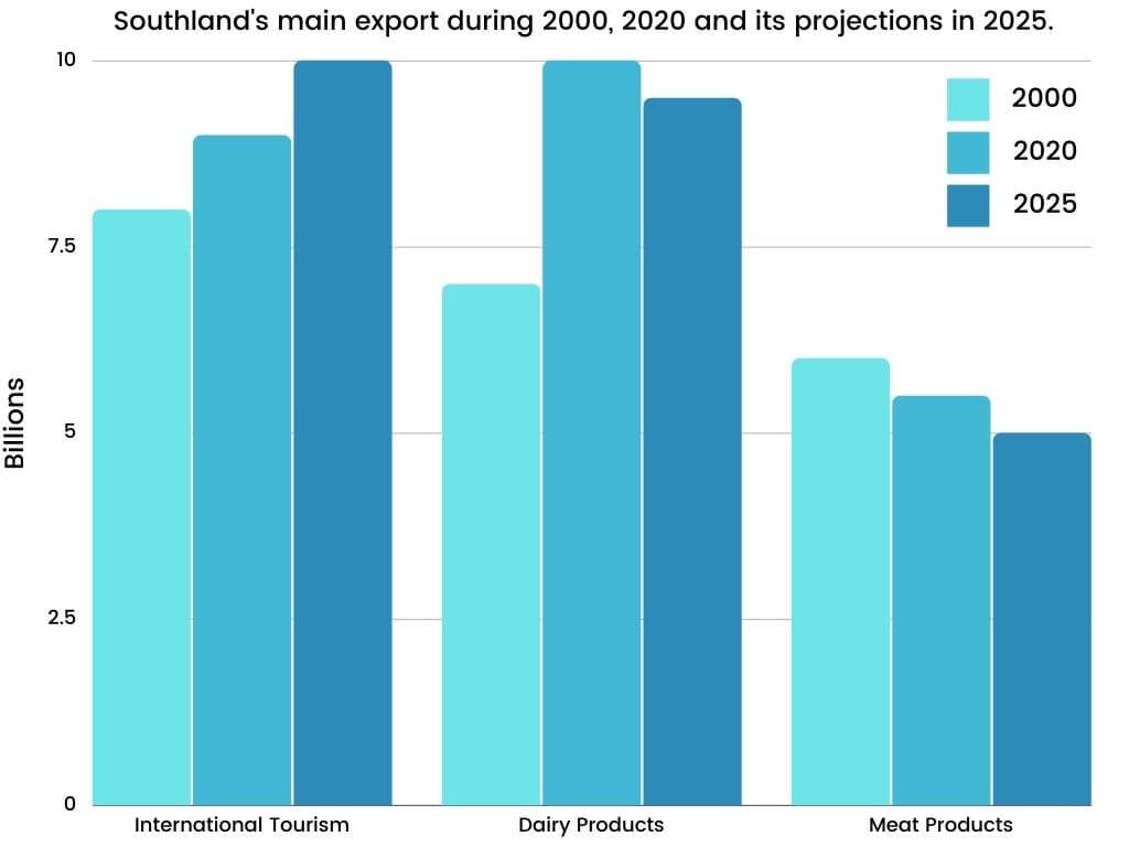 Southland during 2000, 2020 and its projections in 2025.