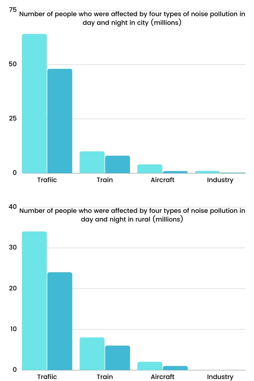IELTS Writing Task 1-Number of people affected by four types of noise pollution day and night in cities and rural areas in 2007