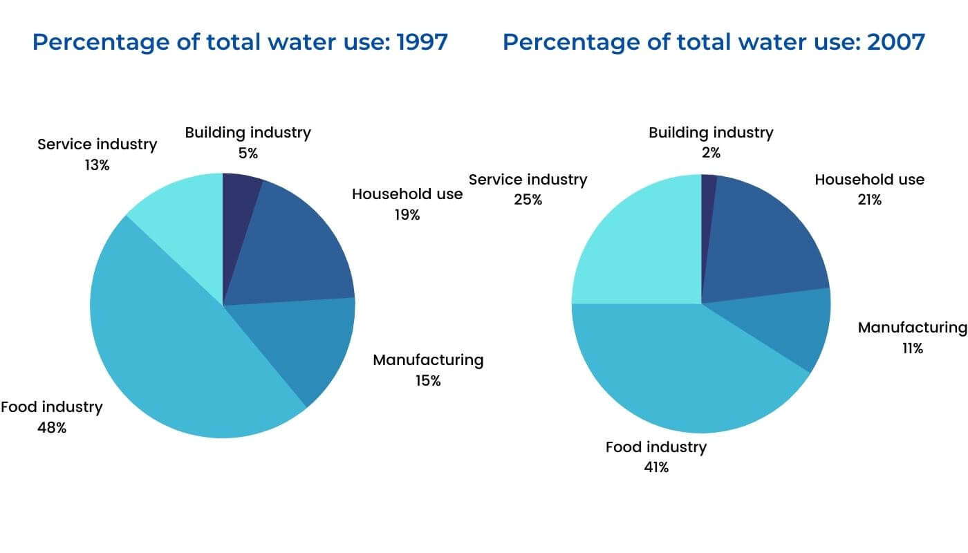 IELTS Writing Task 1-Percentage of Water Used
